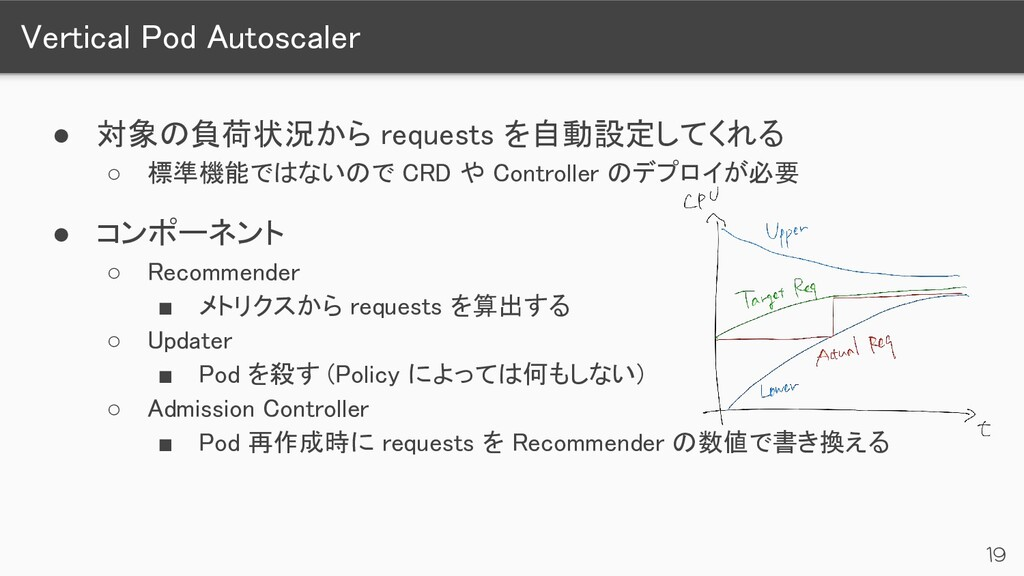 Vertical Pod Autoscaler 19 ● 対象の負荷状況から request...