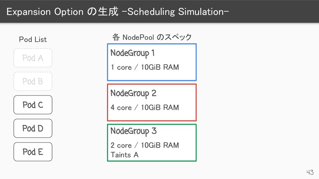 Expansion Option の生成 -Scheduling Simulation-