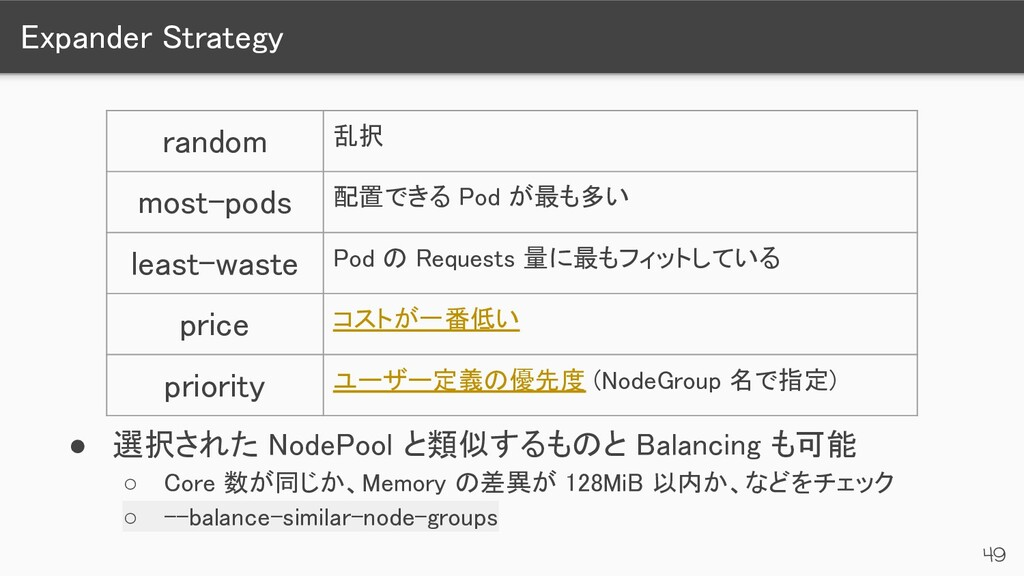 Expander Strategy 49 ● 選択された NodePool と類似するものと...