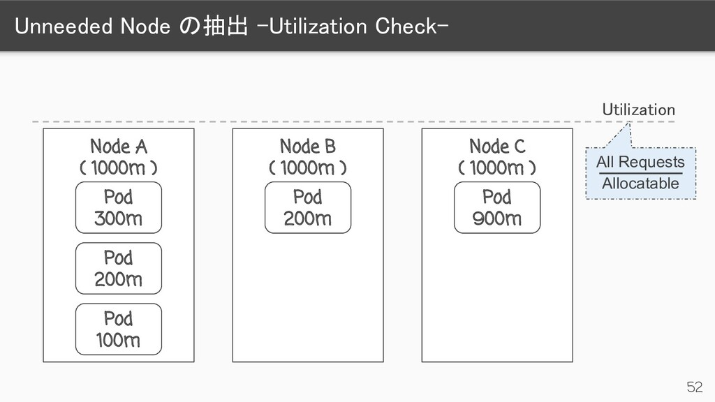 Unneeded Node の抽出 -Utilization Check-