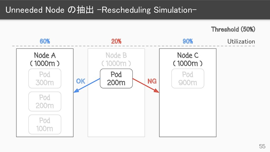Unneeded Node の抽出 -Rescheduling Simulation-