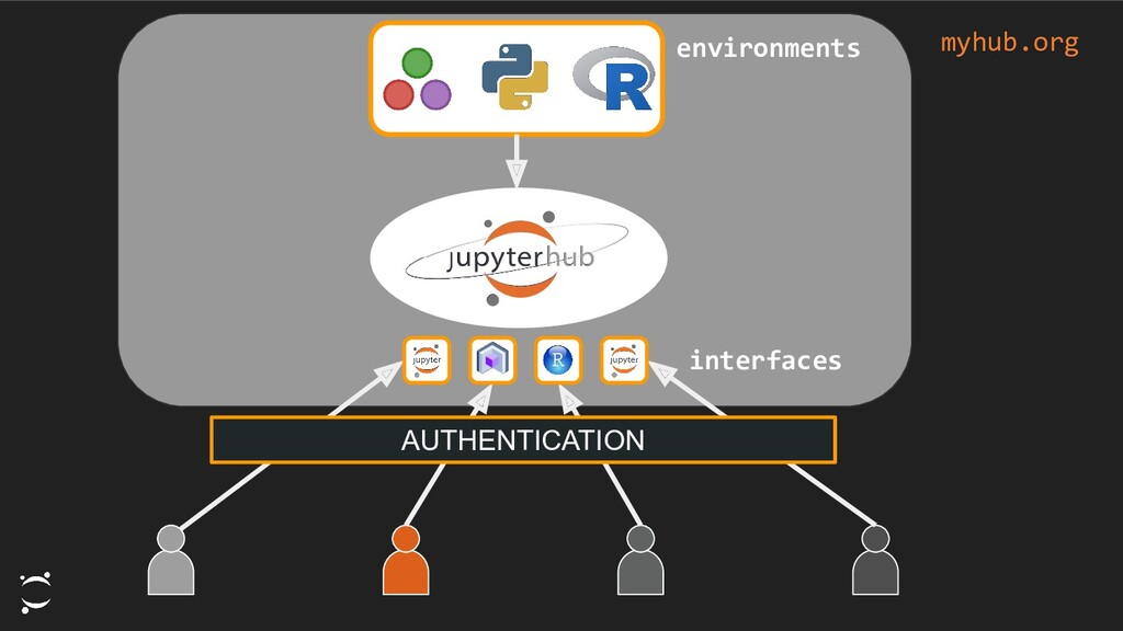 AUTHENTICATION myhub.org interfaces environments