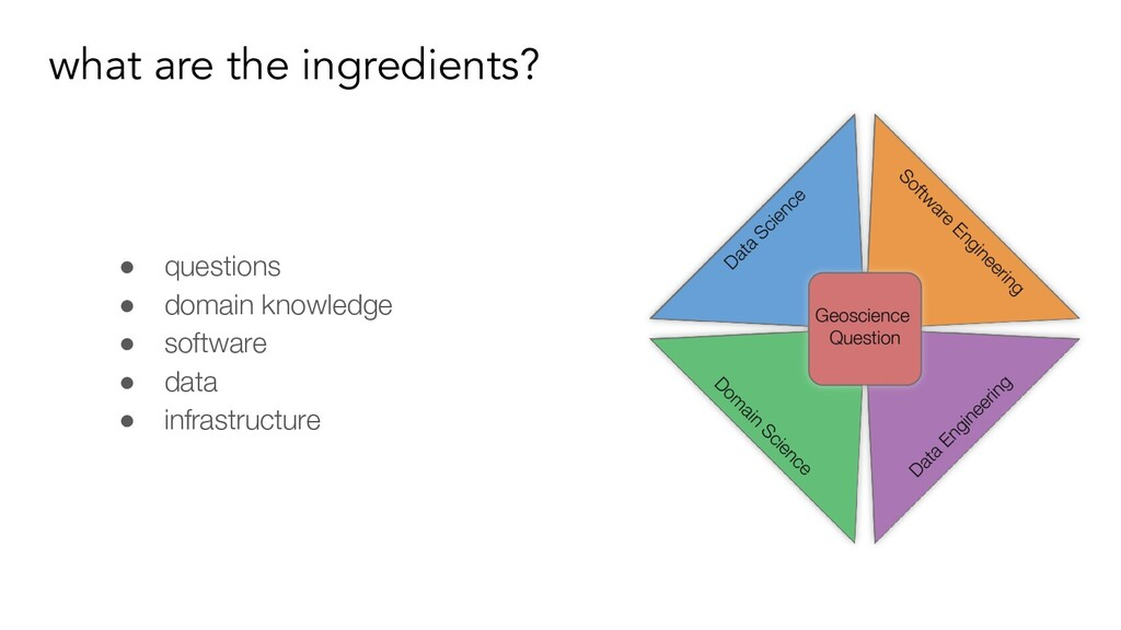 what are the ingredients? ● questions ● domain ...