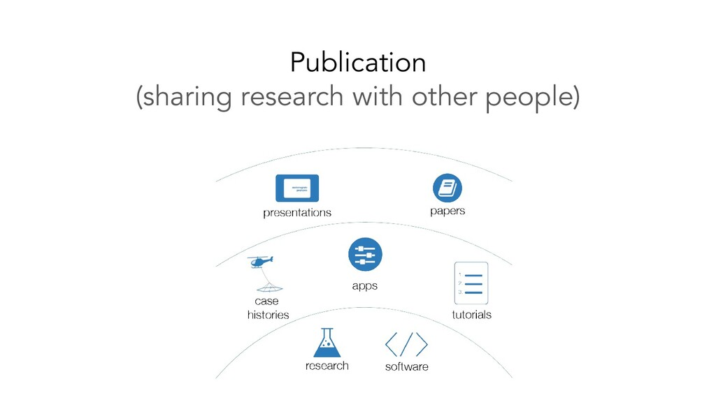 Publication (sharing research with other people)