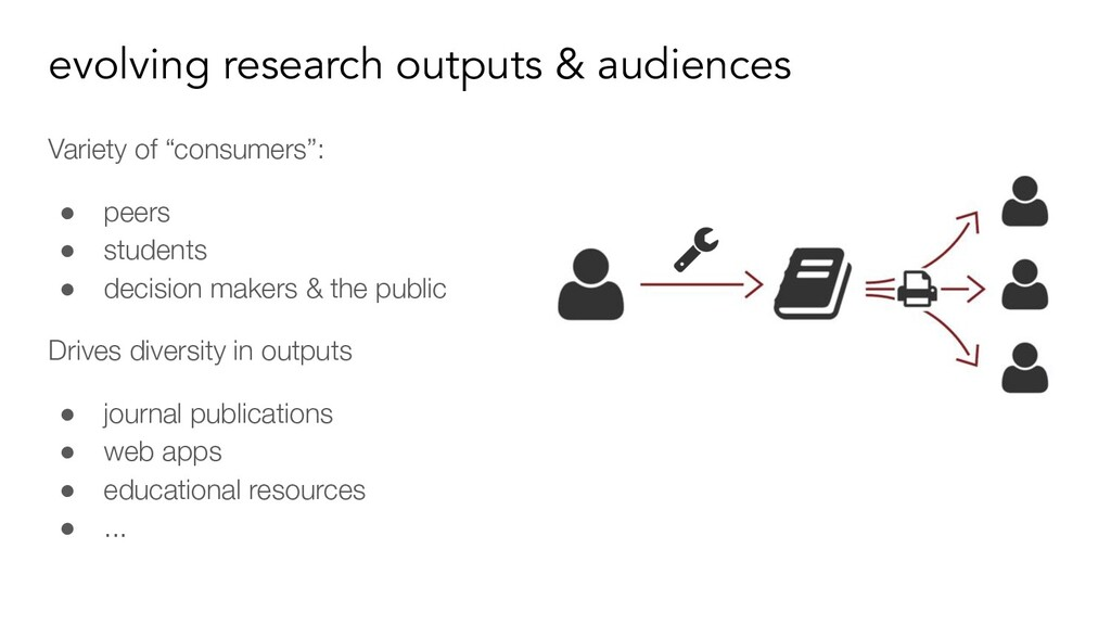 evolving research outputs & audiences Variety o...