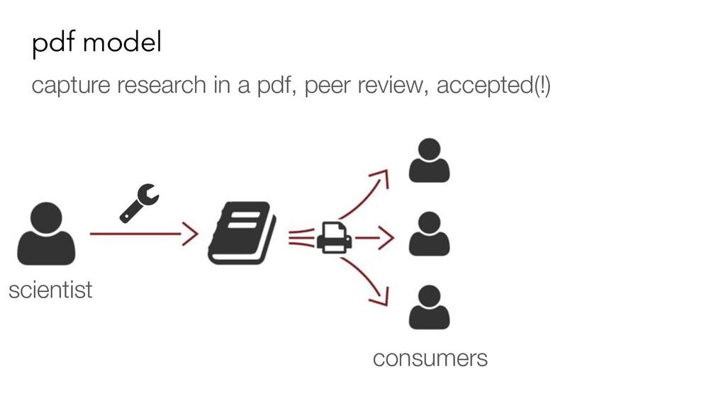 pdf model capture research in a pdf, peer revie...