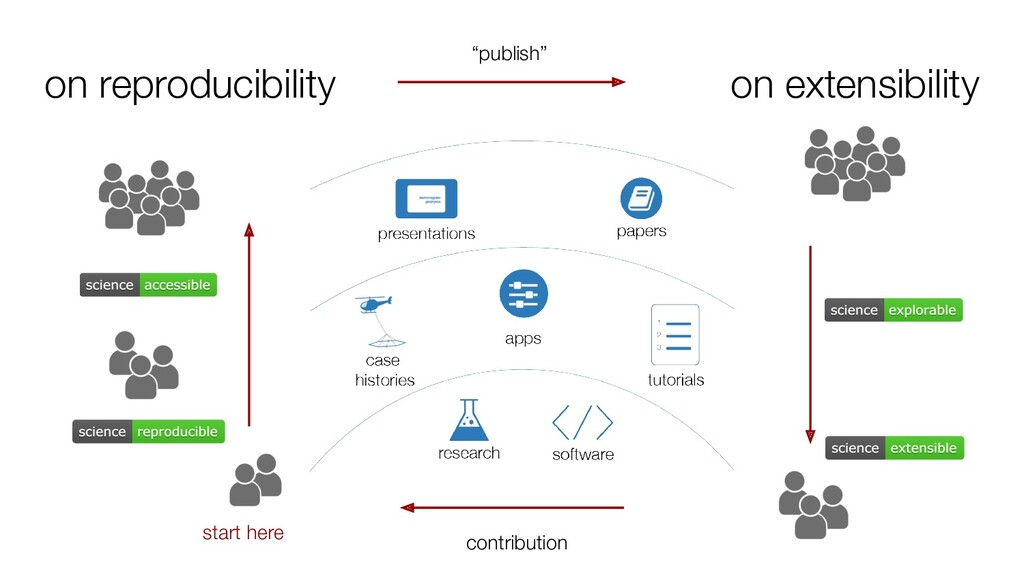 on reproducibility start here on extensibility ...