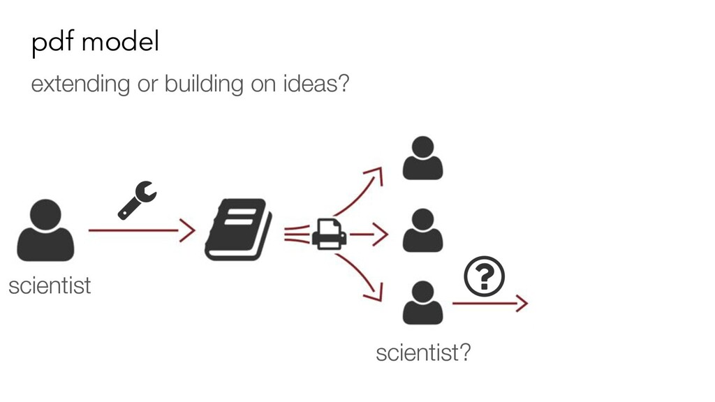 pdf model extending or building on ideas? scien...