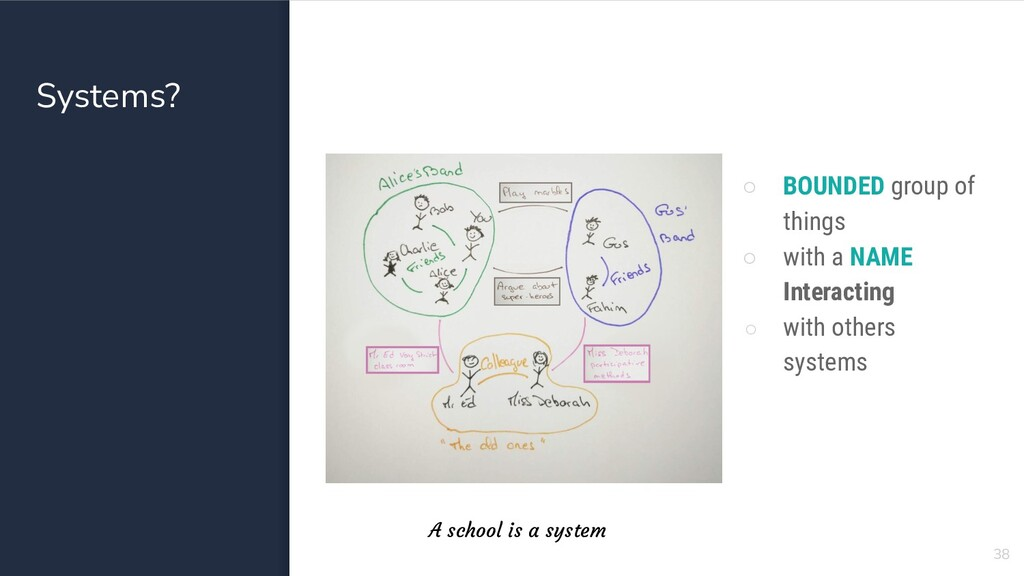 Systems? 38 ○ BOUNDED group of things ○ with a ...