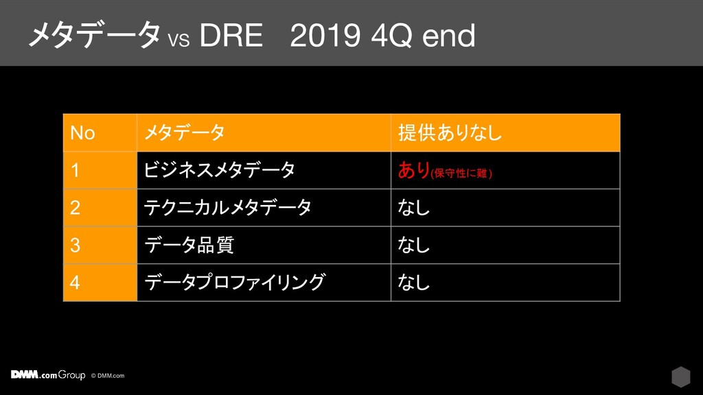 © DMM.com メタデータ VS DRE 2019 4Q end No メタデータ 提供あ...