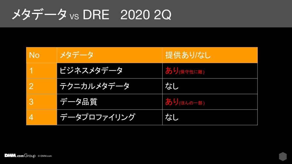 © DMM.com メタデータ VS DRE 2020 2Q No メタデータ 提供あり/なし...