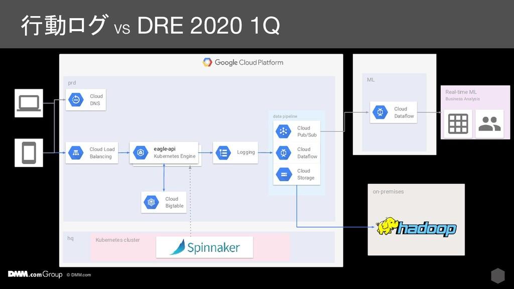 © DMM.com prd #E8EAF6 行動ログ VS DRE 2020 1Q eagle...
