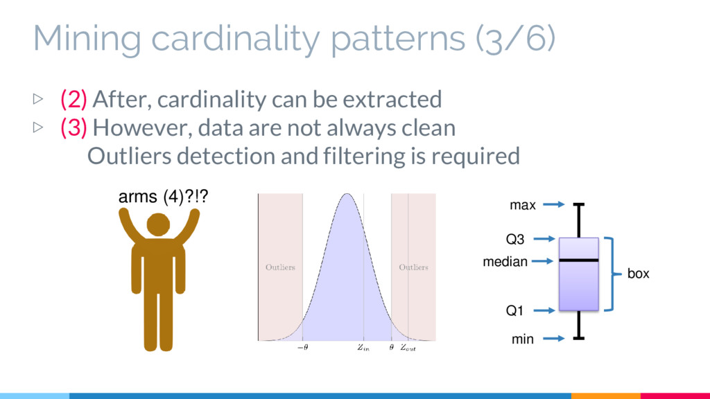 Mining cardinality patterns (3/6) ▷ (2) After, ...