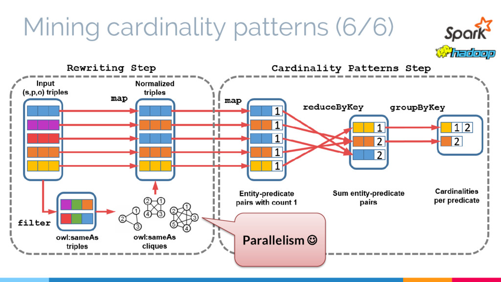 Mining cardinality patterns (6/6) Parallelism 