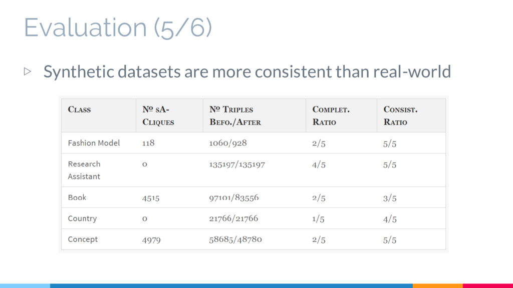 Evaluation (5/6) ▷ Synthetic datasets are more ...