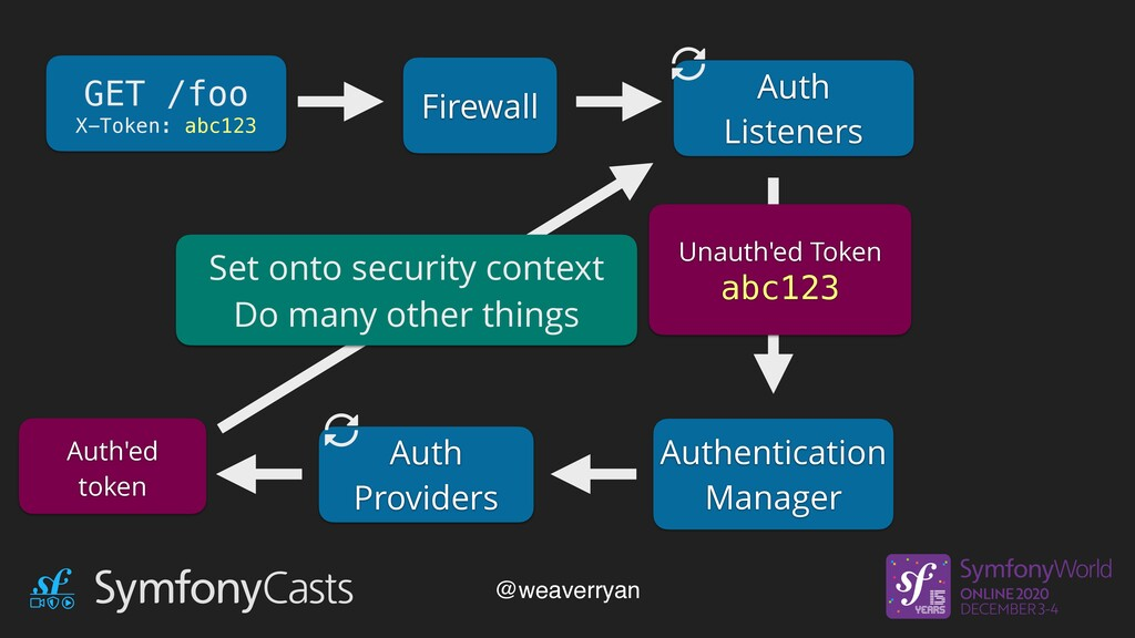 GET /foo X-Token: abc123 Firewall Auth Listener...