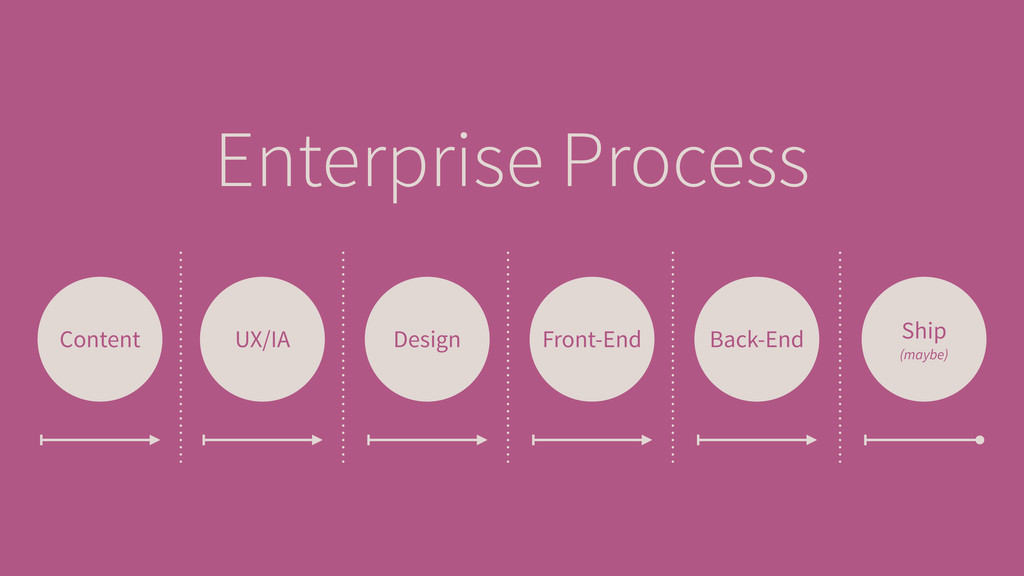 Enterprise Process Content UX/IA Design Front-E...