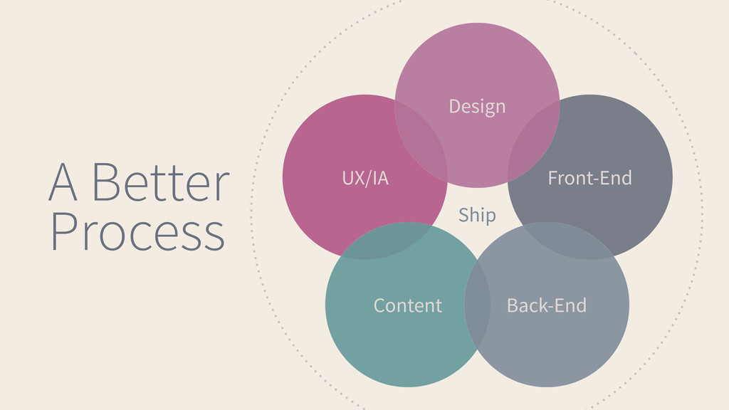 Design UX/IA Front-End Back-End Content Ship A ...