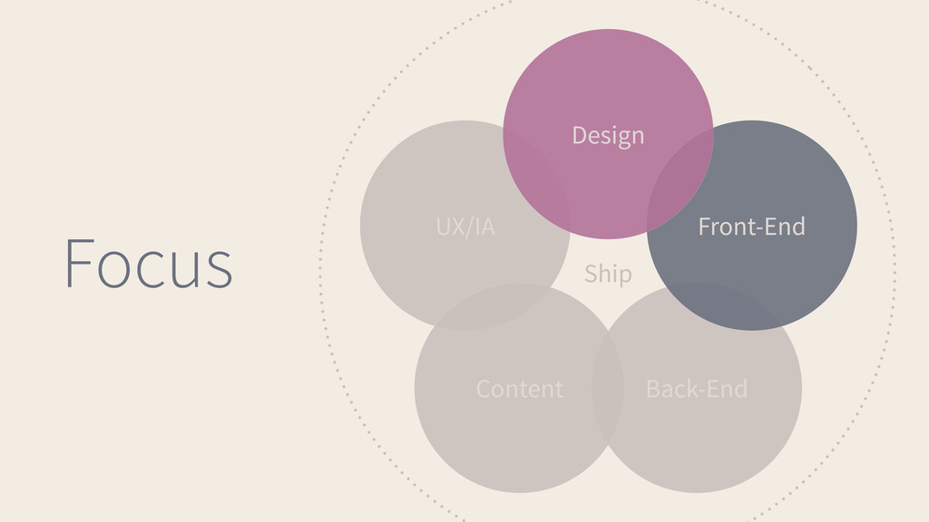Design UX/IA Front-End Back-End Content Ship Fo...