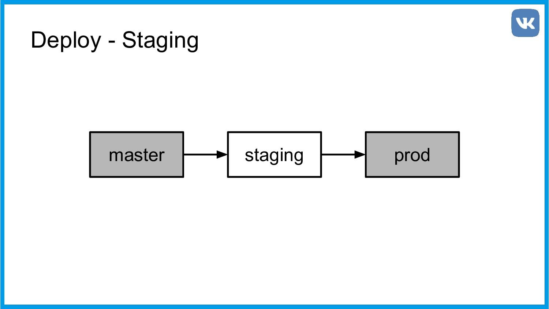 Deploy - Staging master staging prod