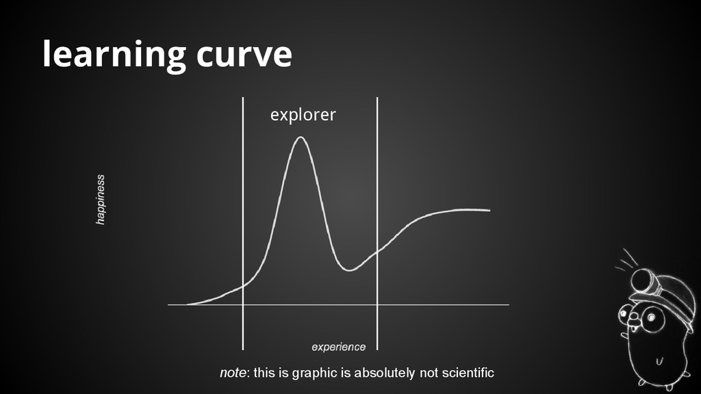 learning curve note: this is graphic is absolut...