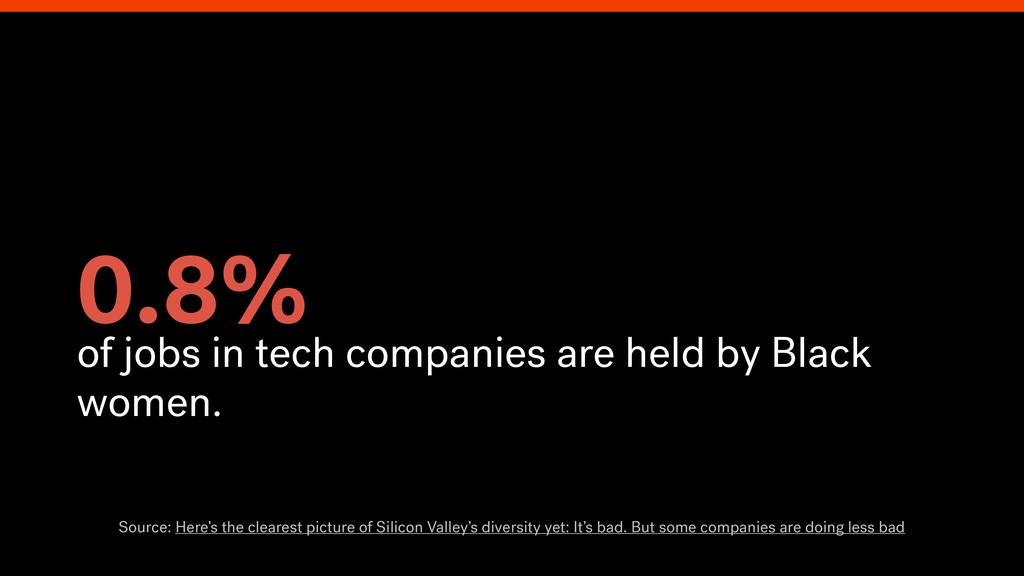 0.8% of jobs in tech companies are held by Blac...