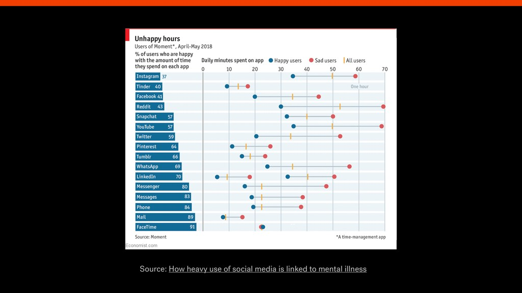 Source: How heavy use of social media is linked...