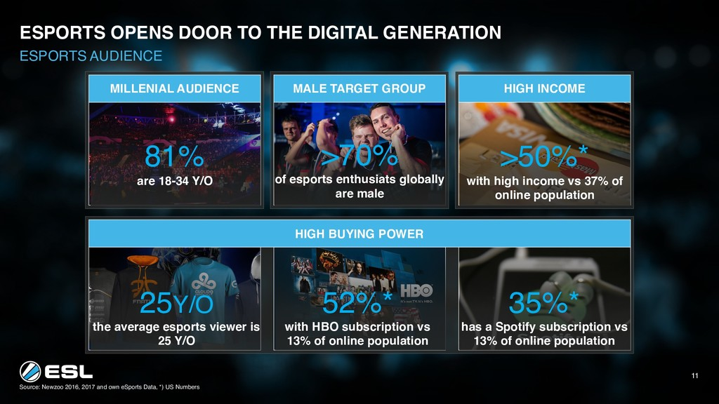 Source: Newzoo 2016, 2017 and own eSports Data,...