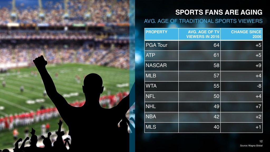 Source: Magna Global 12 SPORTS FANS ARE AGING A...