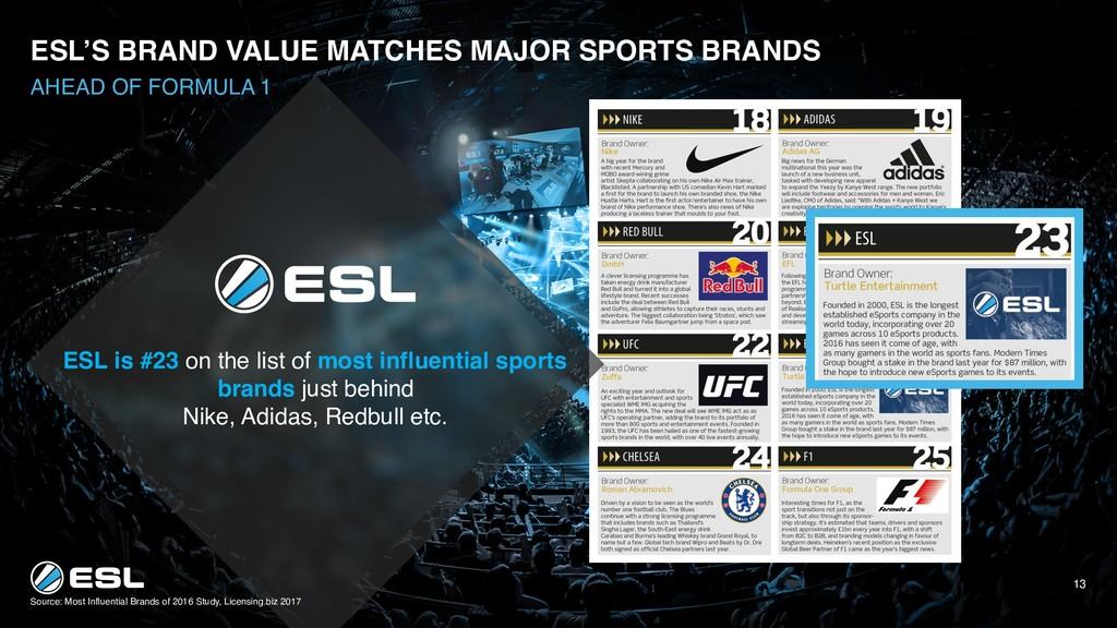 ESL'S BRAND VALUE MATCHES MAJOR SPORTS BRANDS S...