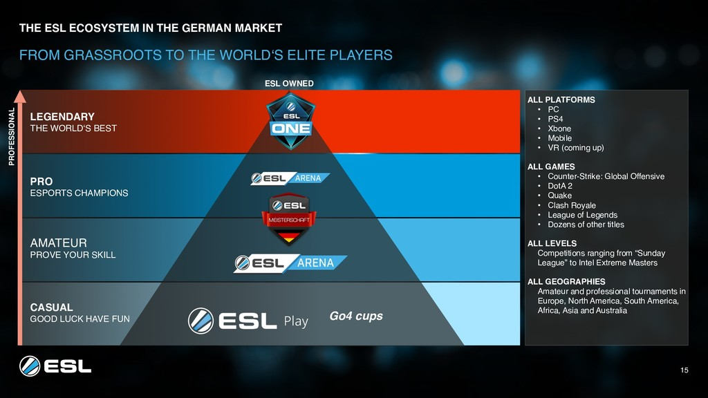 THE ESL ECOSYSTEM IN THE GERMAN MARKET FROM GR...