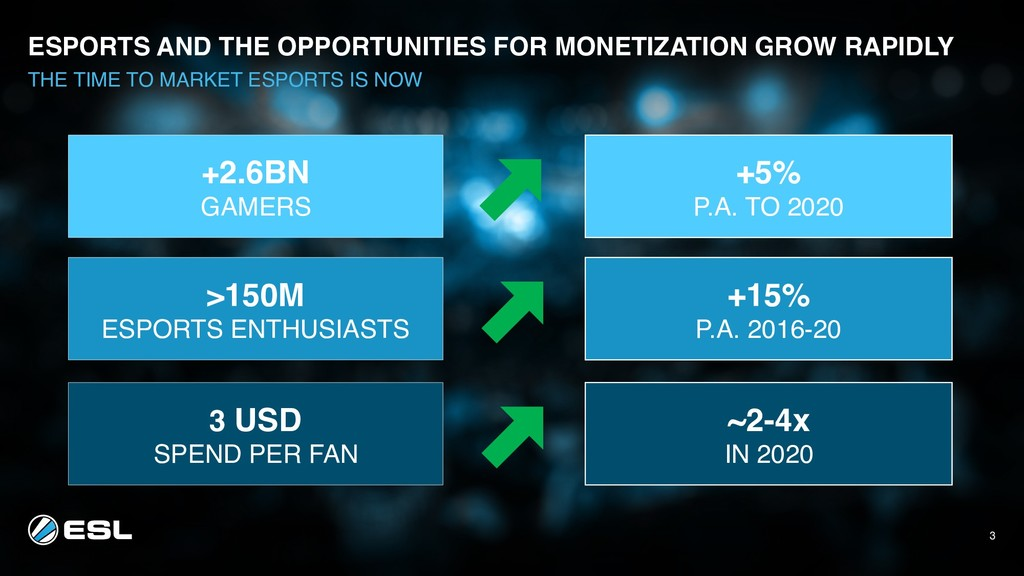 3 ESPORTS AND THE OPPORTUNITIES FOR MONETIZATIO...