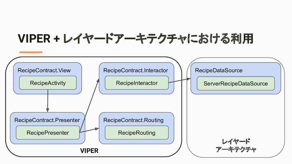 RecipeDataSource VIPER + レイヤードアーキテクチャにおける利用 Ser...