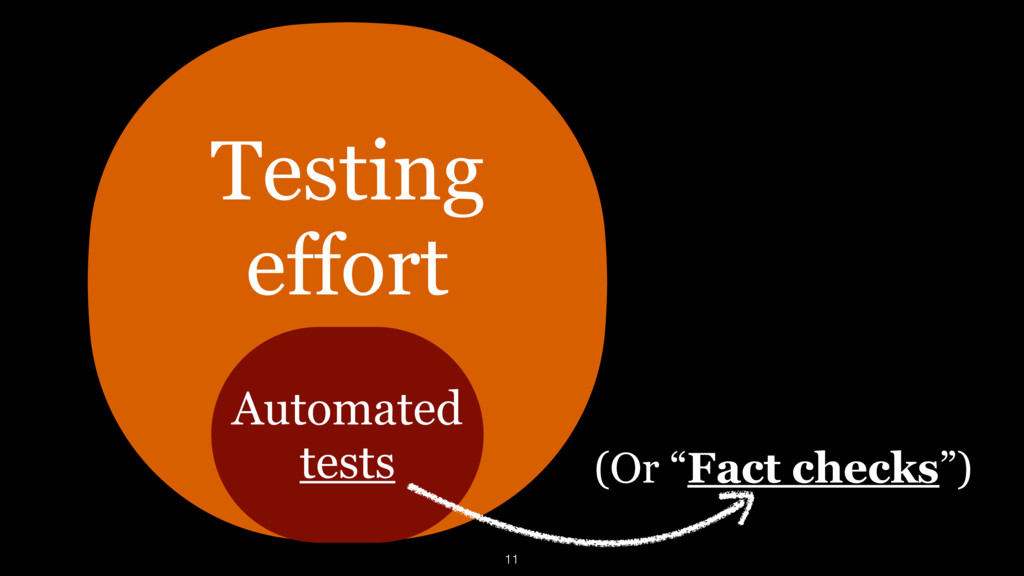 """(Or """"Fact checks"""") Automated tests Testing effo..."""
