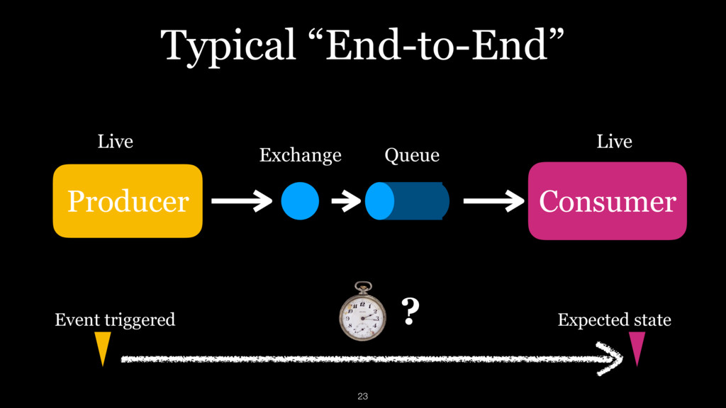 """Typical """"End-to-End"""" Event triggered Expected s..."""