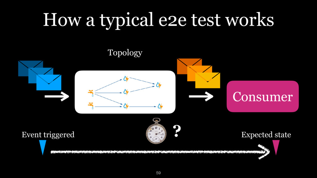 How a typical e2e test works Topology Consumer ...