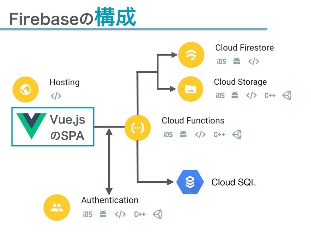 """'JSFCBTFͷߏ 7VFKT ͷ41"""" Cloud SQL"""