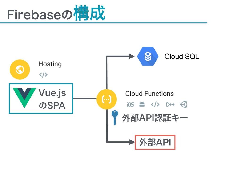"""'JSFCBTFͷߏ 7VFKT ͷ41"""" Cloud SQL ֎෦""""1* ֎෦""""1*..."""