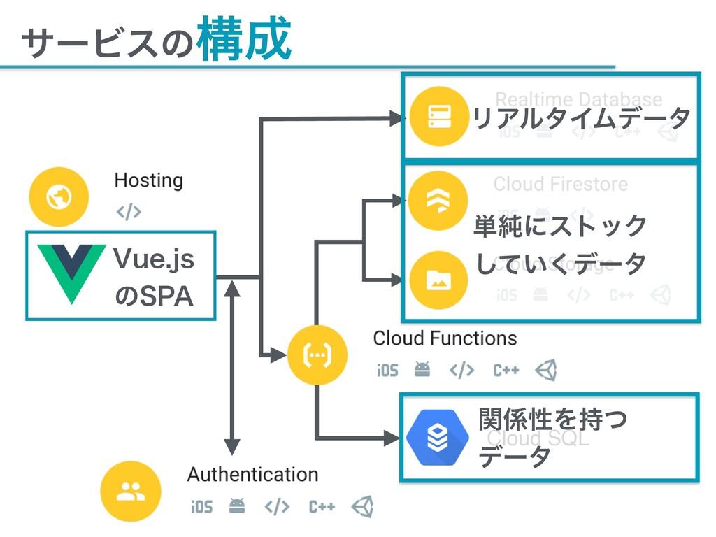 """αʔϏεͷߏ 7VFKT ͷ41"""" Cloud SQL ϦΞϧλΠϜσʔλ ୯७ʹετο..."""