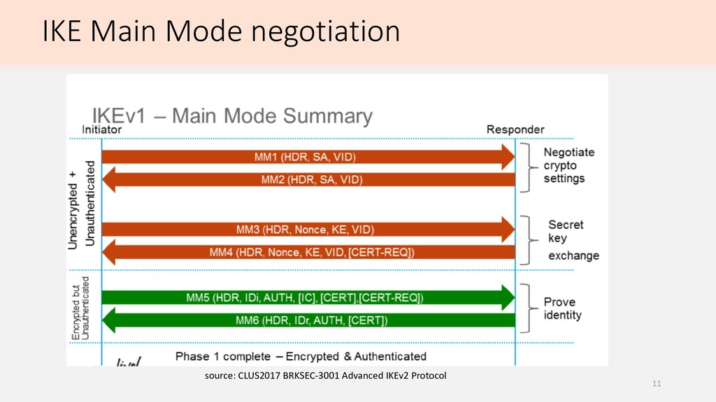 IKE Main Mode negotiation source: CLUS2017 BRKS...