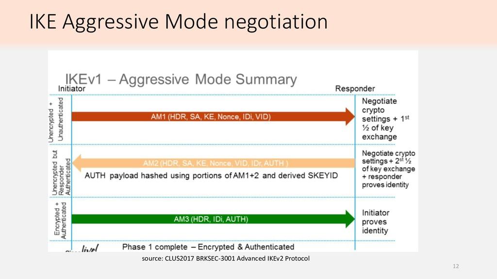 IKE Aggressive Mode negotiation source: CLUS201...