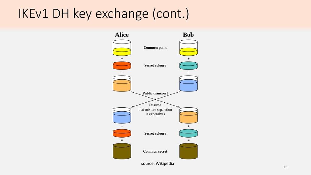 IKEv1 DH key exchange (cont.) source: Wikipedia...