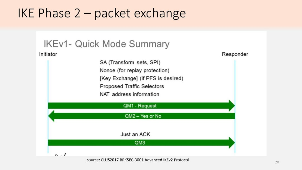 IKE Phase 2 – packet exchange source: CLUS2017 ...