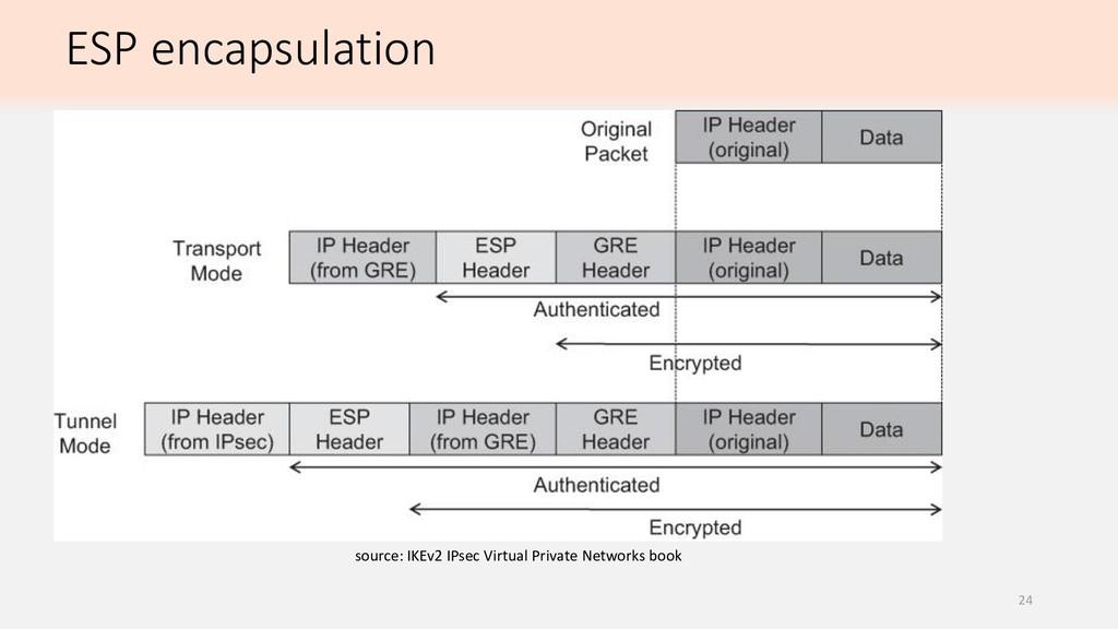 ESP encapsulation source: IKEv2 IPsec Virtual P...