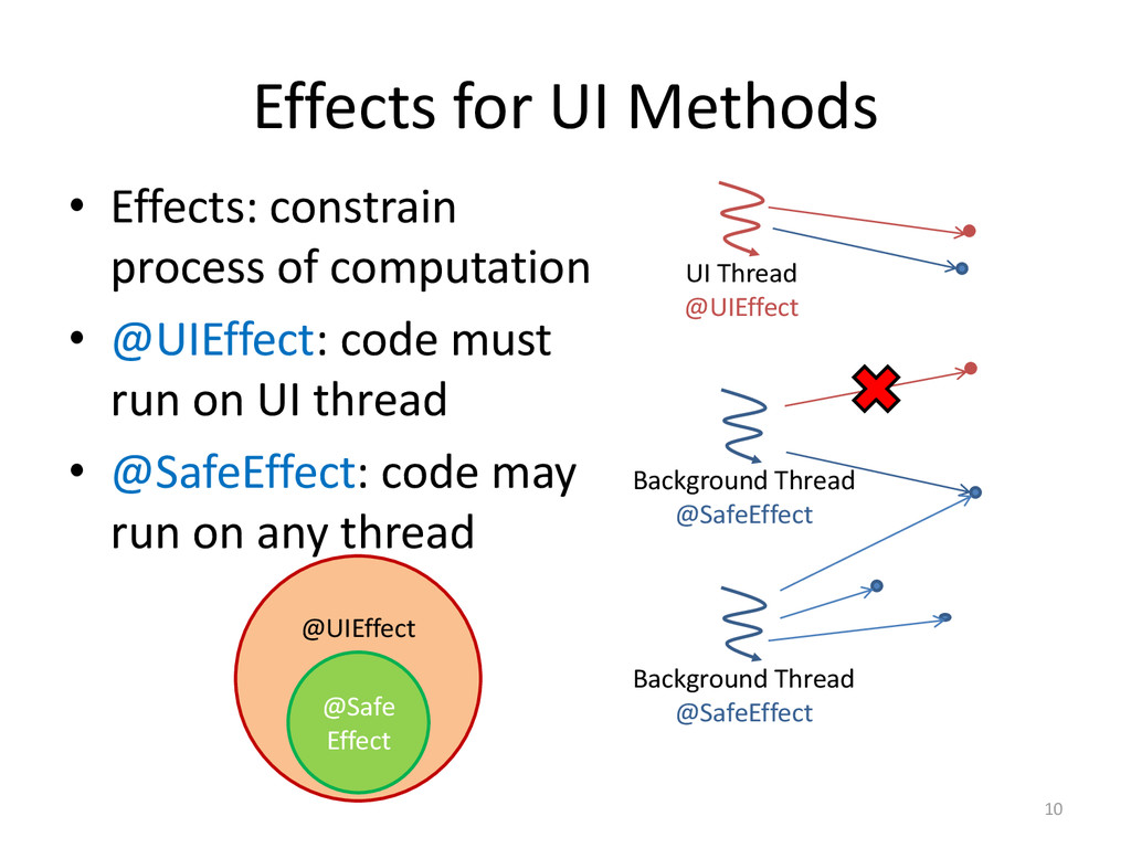 Effects for UI Methods • Effects: constrain pro...