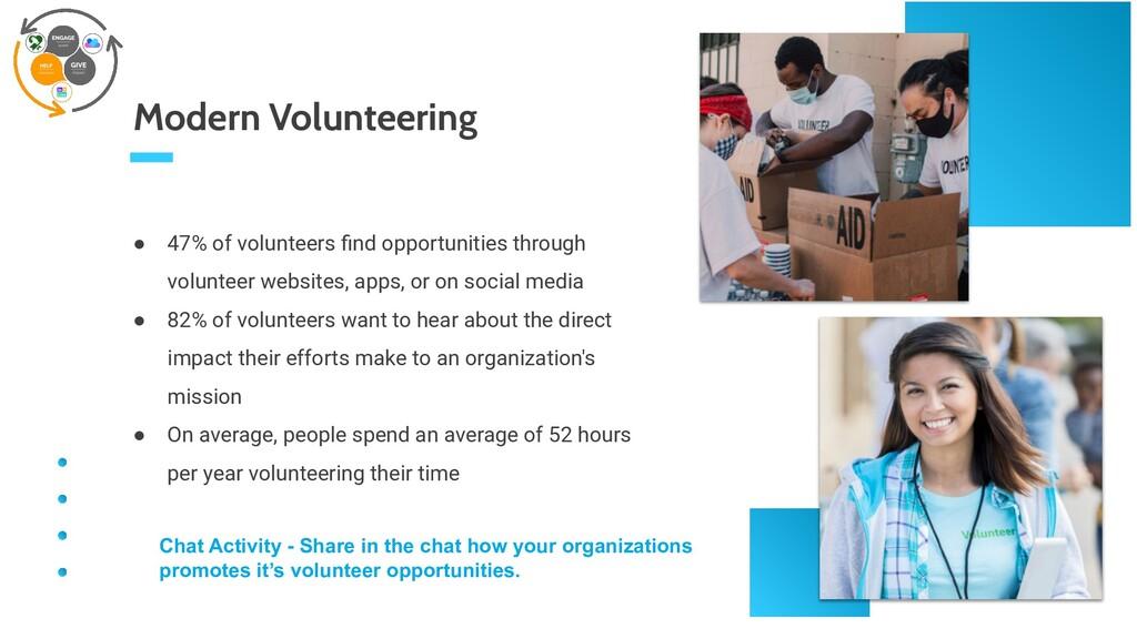 ● 47% of volunteers find opportunities through v...
