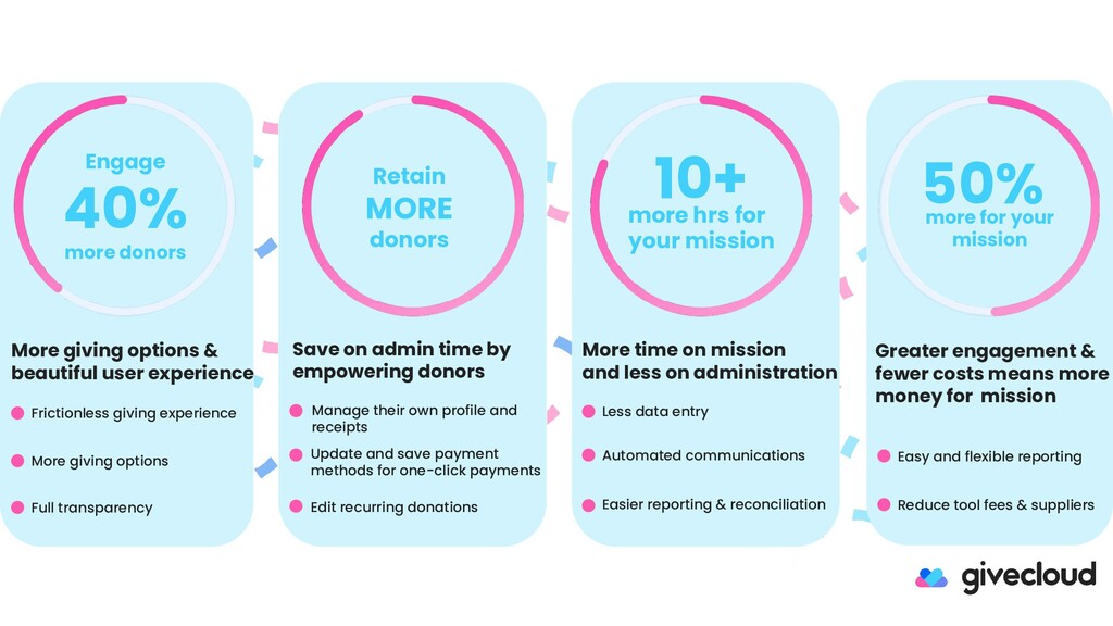 Retain MORE donors 50% more for your mission 10...