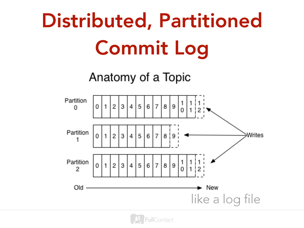 Distributed, Partitioned Commit Log like a log ...