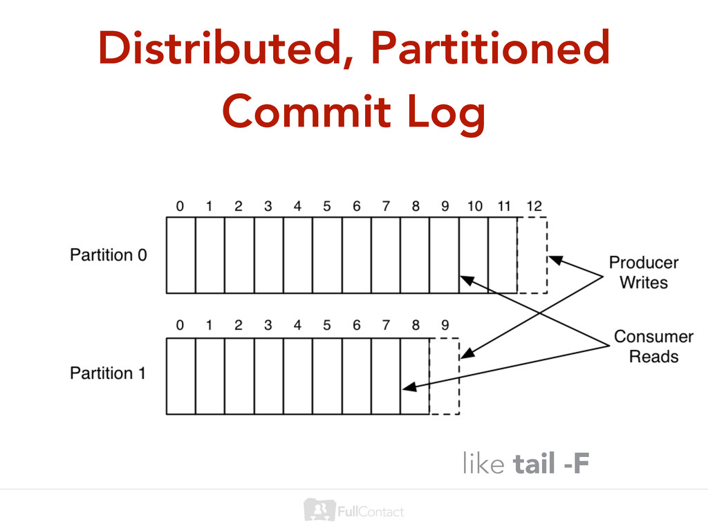 Distributed, Partitioned Commit Log like tail -F