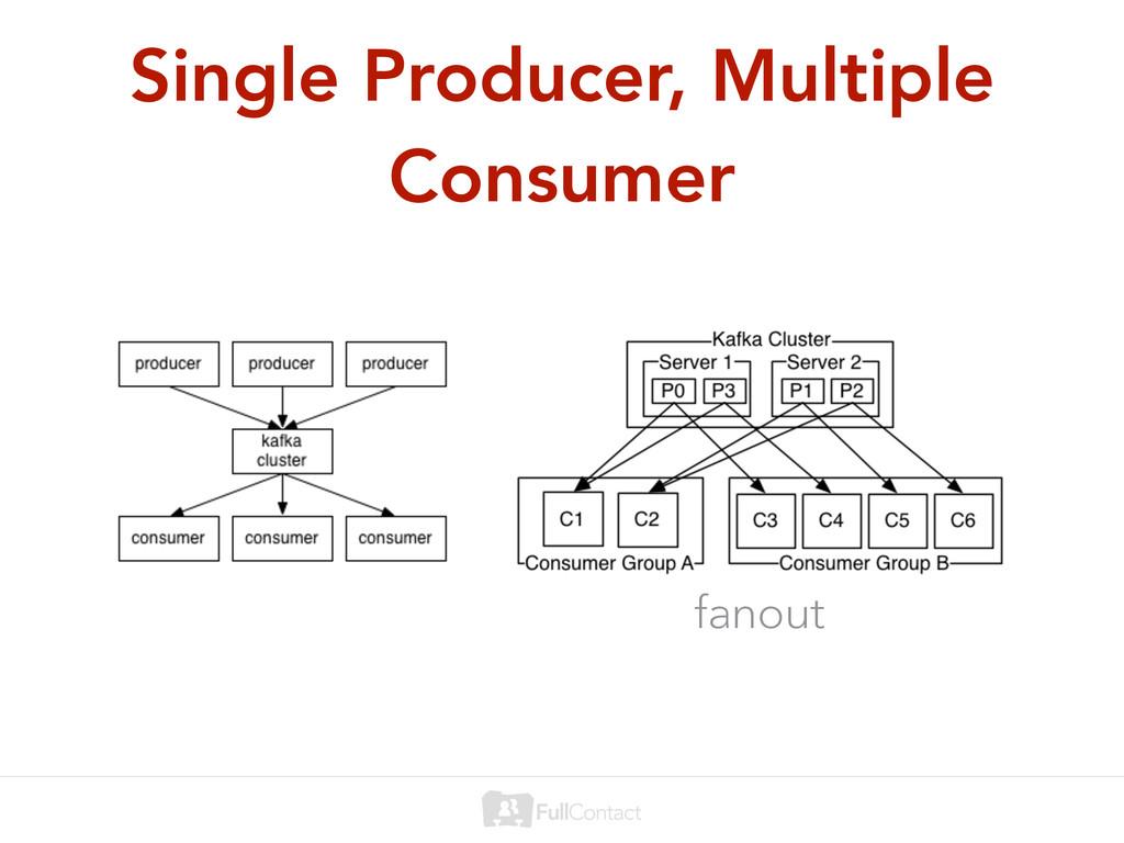 Single Producer, Multiple Consumer fanout